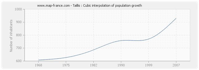 Taillis : Cubic interpolation of population growth