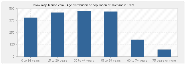Age distribution of population of Talensac in 1999