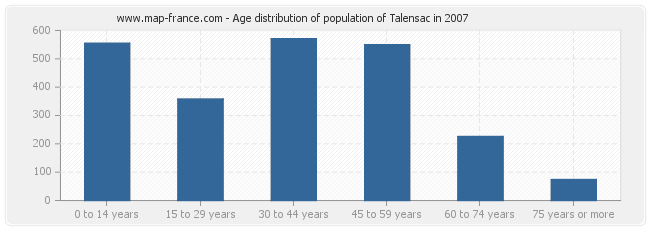 Age distribution of population of Talensac in 2007