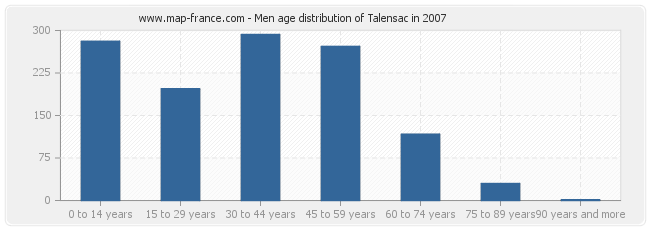 Men age distribution of Talensac in 2007