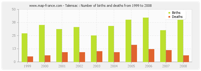 Talensac : Number of births and deaths from 1999 to 2008