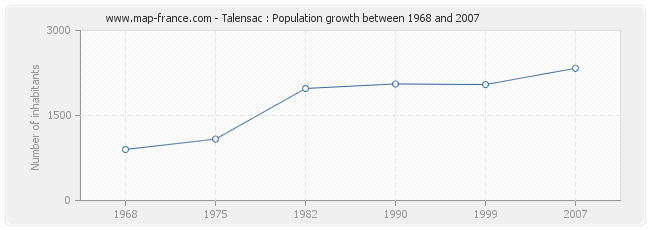 Population Talensac
