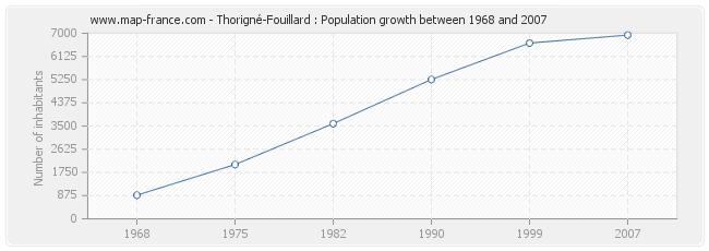 Population Thorigné-Fouillard
