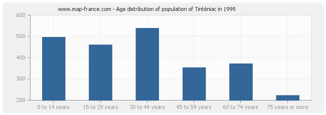 Age distribution of population of Tinténiac in 1999