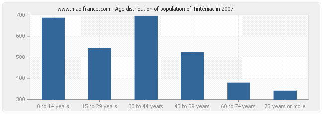 Age distribution of population of Tinténiac in 2007