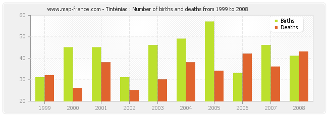 Tinténiac : Number of births and deaths from 1999 to 2008