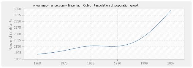 Tinténiac : Cubic interpolation of population growth