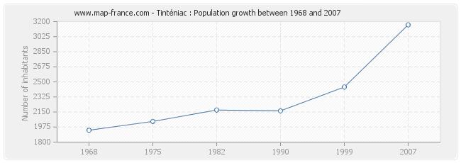 Population Tinténiac