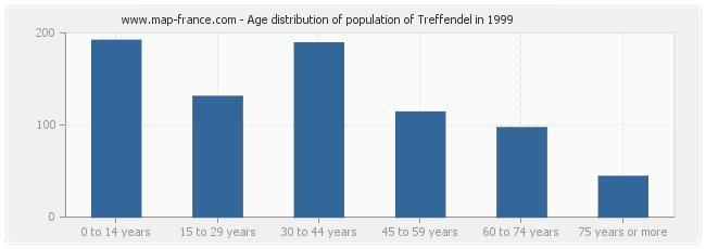Age distribution of population of Treffendel in 1999