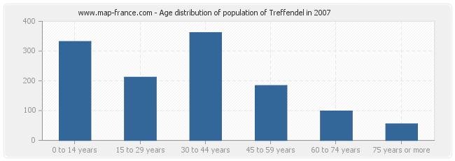 Age distribution of population of Treffendel in 2007