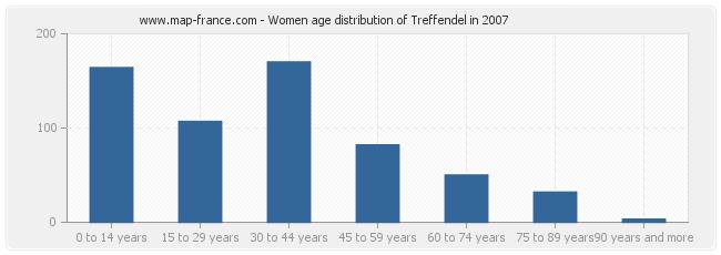 Women age distribution of Treffendel in 2007
