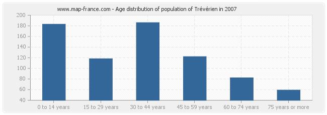 Age distribution of population of Trévérien in 2007
