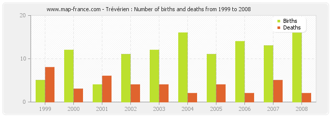 Trévérien : Number of births and deaths from 1999 to 2008