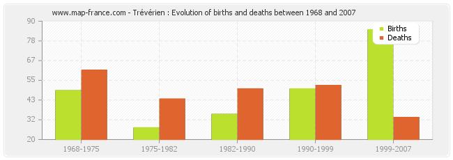 Trévérien : Evolution of births and deaths between 1968 and 2007