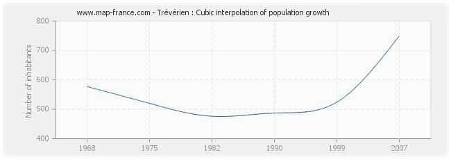 Trévérien : Cubic interpolation of population growth