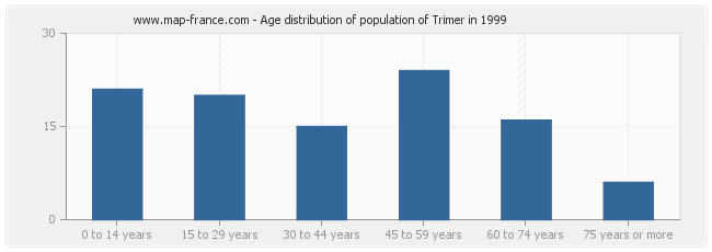 Age distribution of population of Trimer in 1999