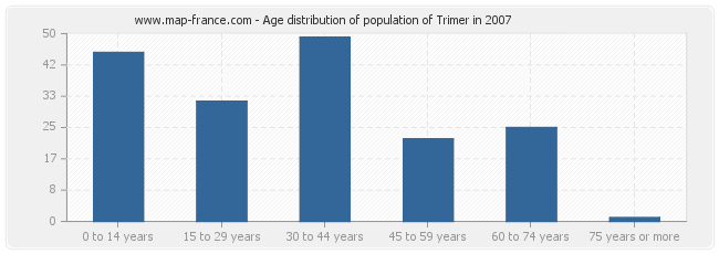 Age distribution of population of Trimer in 2007