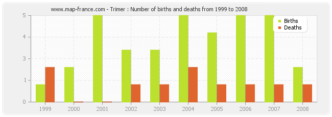 Trimer : Number of births and deaths from 1999 to 2008