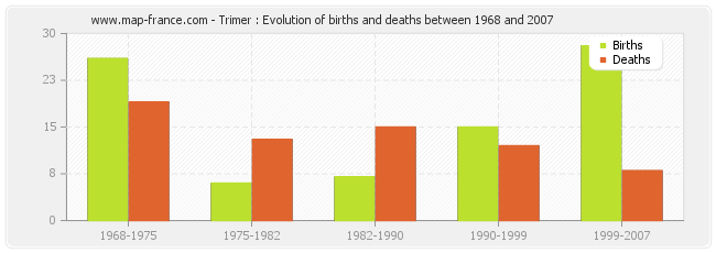 Trimer : Evolution of births and deaths between 1968 and 2007