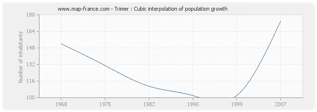 Trimer : Cubic interpolation of population growth