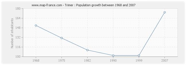 Population Trimer