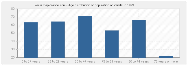 Age distribution of population of Vendel in 1999