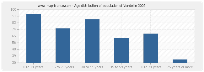 Age distribution of population of Vendel in 2007