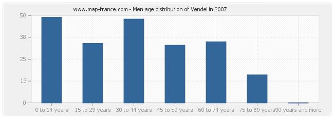 Men age distribution of Vendel in 2007