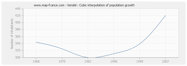 Vendel : Cubic interpolation of population growth