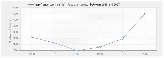 Population Vendel