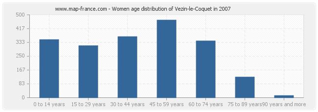 Women age distribution of Vezin-le-Coquet in 2007