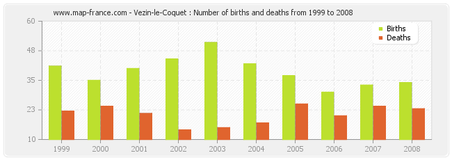 Vezin-le-Coquet : Number of births and deaths from 1999 to 2008