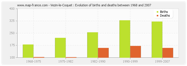 Vezin-le-Coquet : Evolution of births and deaths between 1968 and 2007