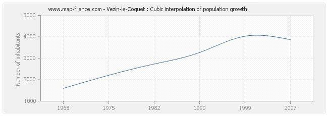 Vezin-le-Coquet : Cubic interpolation of population growth