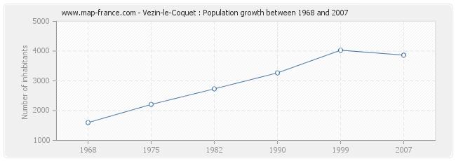 Population Vezin-le-Coquet