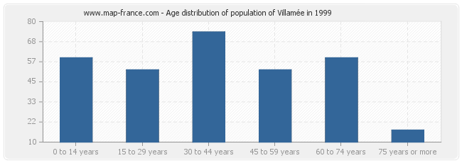 Age distribution of population of Villamée in 1999