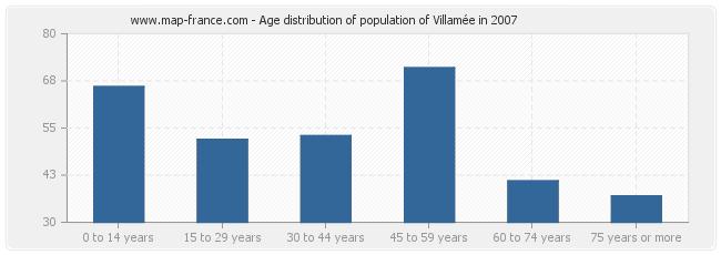Age distribution of population of Villamée in 2007