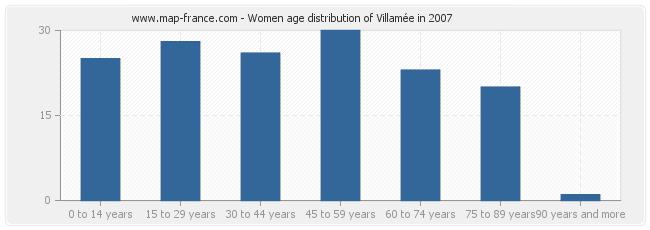 Women age distribution of Villamée in 2007