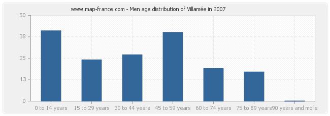 Men age distribution of Villamée in 2007