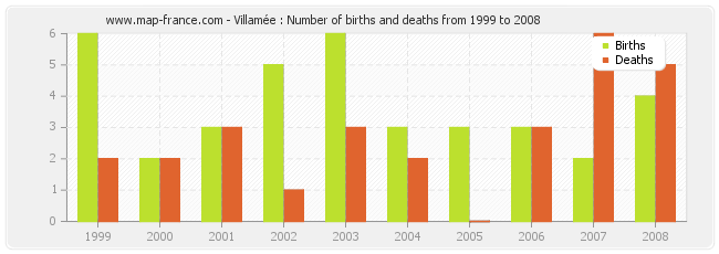 Villamée : Number of births and deaths from 1999 to 2008