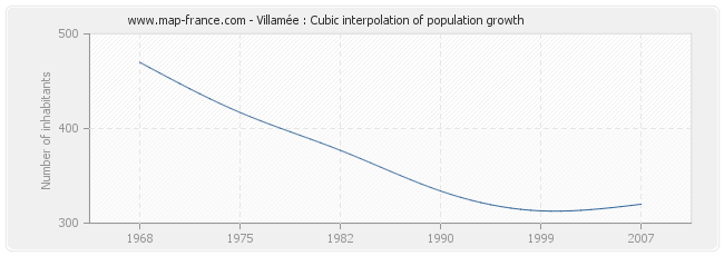 Villamée : Cubic interpolation of population growth