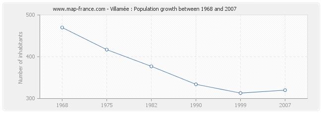 Population Villamée