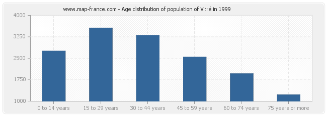 Age distribution of population of Vitré in 1999