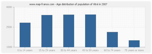 Age distribution of population of Vitré in 2007