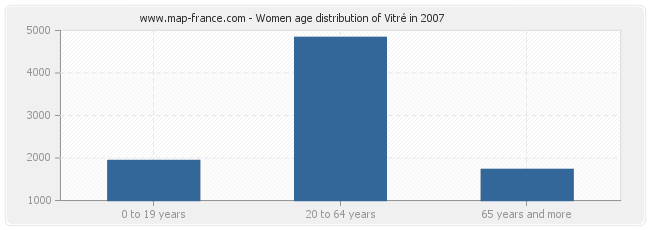 Women age distribution of Vitré in 2007