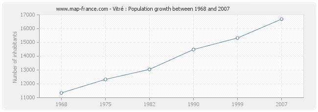 Population Vitré