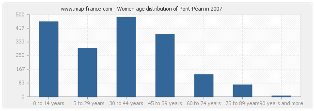 Women age distribution of Pont-Péan in 2007