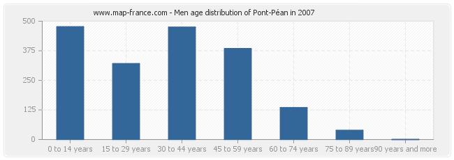 Men age distribution of Pont-Péan in 2007