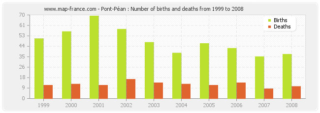 Pont-Péan : Number of births and deaths from 1999 to 2008