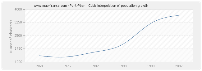 Pont-Péan : Cubic interpolation of population growth
